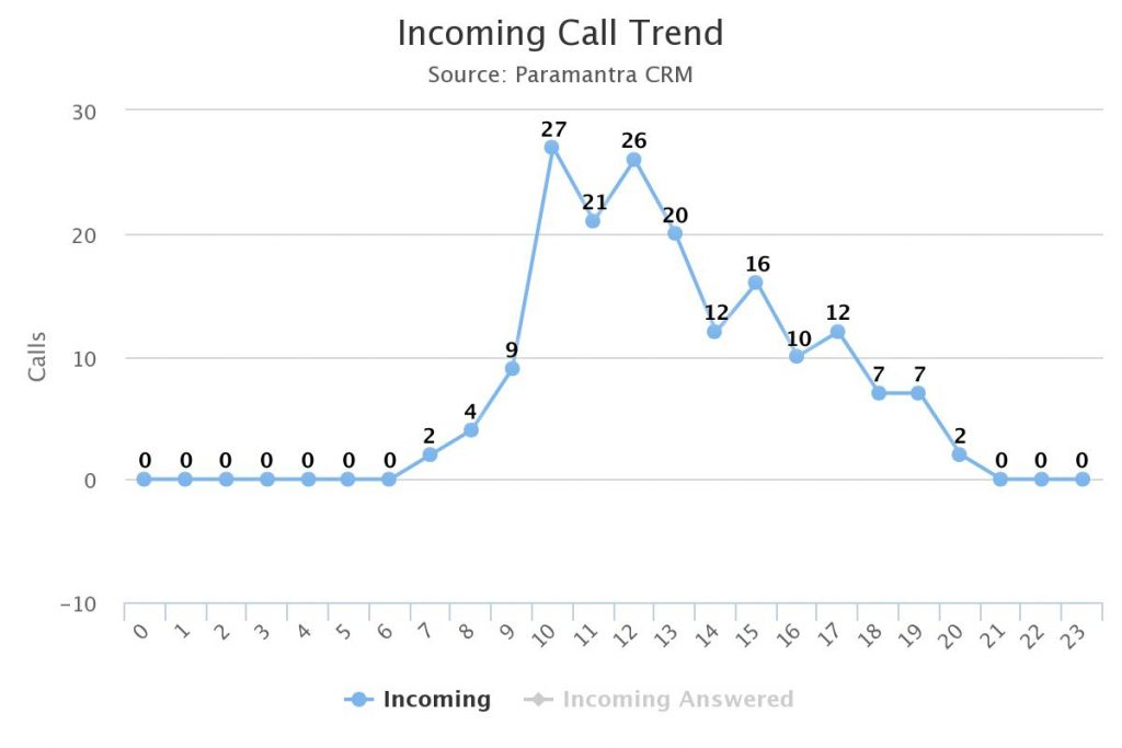 Real Estate Incoming Call Trend - JAS