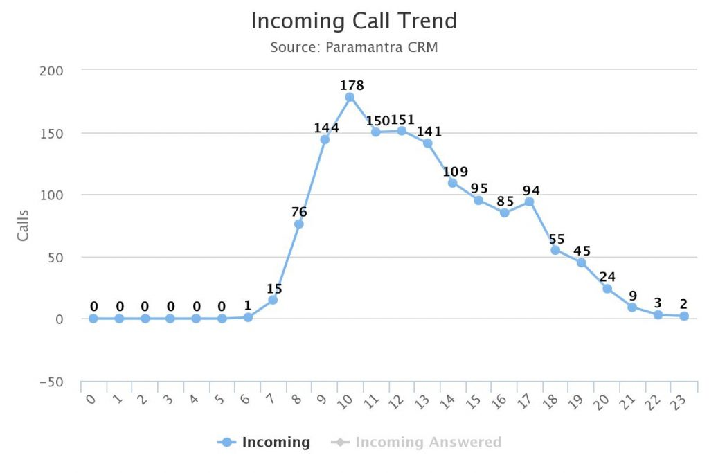 Real Estate Incoming Call Trend - JFM