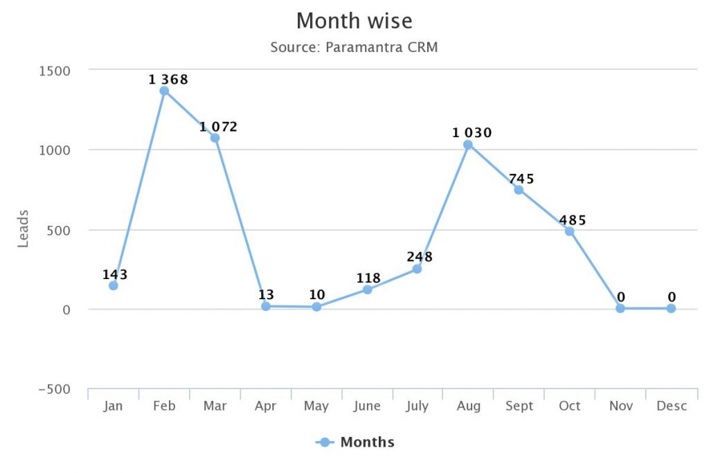 Real Estate Monthwise Leads